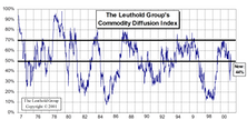 Leuthold's Commodity Diffusion Index
