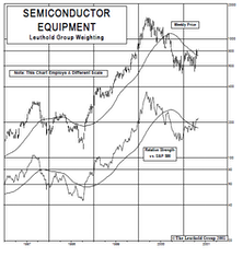 New Select Industries Group Holding: Semiconductor Equipment