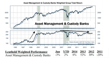 Asset Management & Custody Banks: New Purchase