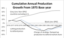 """Oil Price """"Crashes"""" In Historical Perspective"""