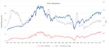 Valuation Metrics: Numerators & Denominators