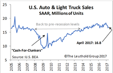 Dynamics Shift Among Auto-Related Industries