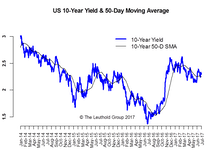 Rates & Inflation—In The Doldrums