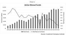 The Investment Merits Of Asset Management Companies