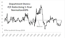 Discretionary Defies Gravity; Dept. Stores Purchased