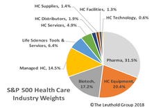 Defensive Health Care Outpaces The Market