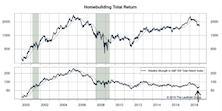 Housing Affordability & Homebuilding Stocks