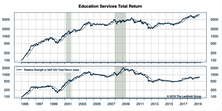 Fresh Look At The Education Services Group