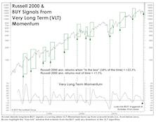 VLT Complicates The Market Puzzle