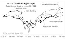 Housing Groups Heat Up