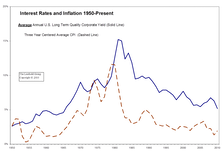 Is The Bond Bubble Beginning To Deflate?