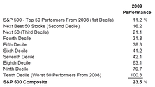 2009: Not Monotony, But Close