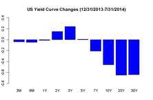 Yield Curve Too Flat? Short Term Maybe, Longer Term Probably Not.