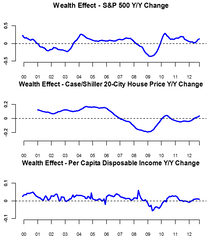Wealth Effects: Housing Likely To Be The Bright Spot