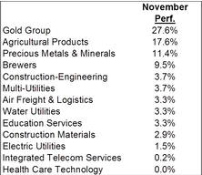 November Market Action