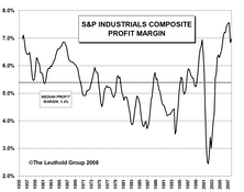 Profit Margins In Retreat....The Mathematics Of The Downside