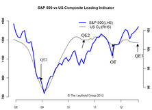 QE3 Is Ill-timed And Should've Been Saved For A Greater Risk Event
