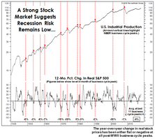 Recessions & The Stock Market