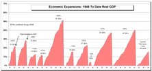 Today's Economic Recovery In Perspective
