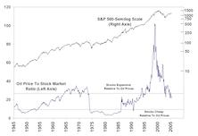 Examining Oil Prices Vs. The S&P 500