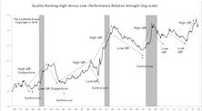 Low Quality Stocks Dominate