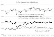 Guidance & Price Movement On Earnings-Release Day
