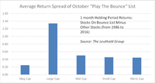 Playing The Bounce: The October List