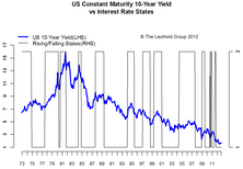 The State Of Interest Rates