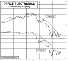 New Select Industries Group Holding: Buying Office Electronics