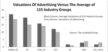 Purchased Advertising: Global/Digital Prospects Appealing