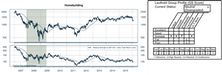 Homebuilding Group Downgraded And Sold