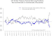 Trump Trade—Pause Before More Gain