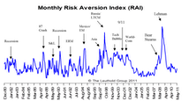 Now Entering Increasing Risk Aversion Environment