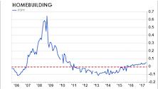 Homebuilding Stocks—Still Time To Buy?