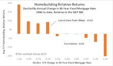 Homebuilding Stocks Take Flight