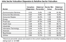 Valuation Dispersions At Extremes