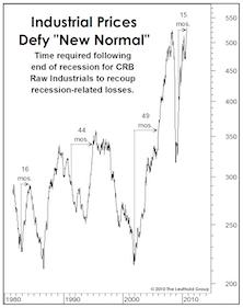 Beware The Economic Ticker Tape