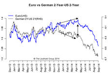 Interest Rates & Currencies: It's Complicated