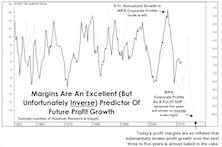 Profit Margins: As Good As It Gets