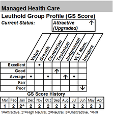 Health Care Groups Show Strong Improvement In March GS Scores– Buying Managed Health Care