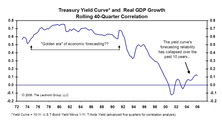 Has The Yield Curve Lost Its Luster?