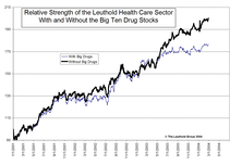 Sector Spotlight: Health Care
