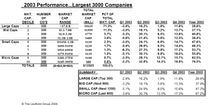 Equity Performance By Market Cap Tiers