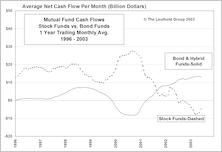 The Blind Stampede Into Bond Funds