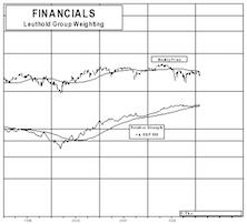 Financials…..Be Careful!