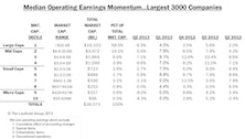 Q2 Median Company Earnings Growth Rates Vary Drastically Across Cap Size