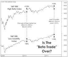 "Does The ""Beta Breakdown"" Matter?"