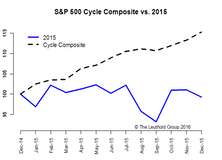 2016 Time Cycle—Not Likely To Be A Typical Year