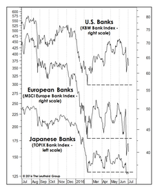 What Are Banks And Bonds Telling Us?