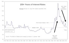 The Bond Bubble Is Beginning To Deflate… Is This Cheap Money Era Ending?